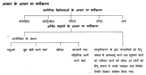 NCERT Solutions for Class 12 Sociology Chapter 3 (Hindi Medium) 5.1