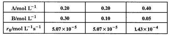 UP Board Solutions for Class 12 Chapter 4 Chemical Kinetics 2Q.10.1