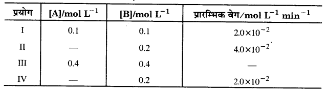 UP Board Solutions for Class 12 Chapter 4 Chemical Kinetics 2Q.12