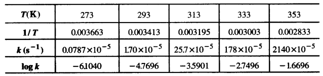 UP Board Solutions for Class 12 Chapter 4 Chemical Kinetics 2Q.22.2