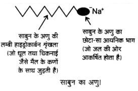 UP Board Solutions for Class 12 Chemistry Chapter 16 Chemistry in Everyday Life 6