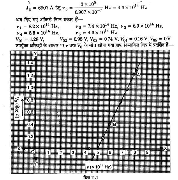 UP Board Solutions for Class 12 Physics Chapter 11 Dual Nature of Radiation and Matter 28a