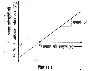 UP Board Solutions for Class 12 Physics Chapter 11 Dual Nature of Radiation and Matter A11