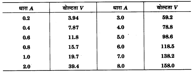 UP Board Solutions for Class 12 Physics Chapter 3 Current Electricity Q17