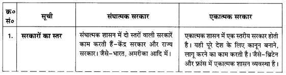 NCERT Solutions for Class 10 Social Science Civics Chapter 2 (Hindi Medium) 6