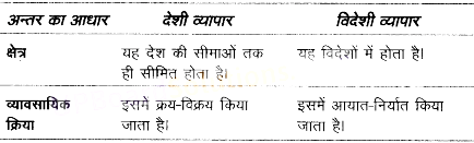 UP Board Solutions for Class 10 Commerce Chapter 10 देशी व्यापार
