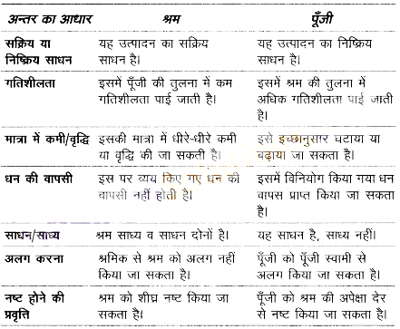 UP Board Solutions for Class 10 Commerce Chapter 25 पूँजी