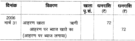 UP Board Solutions for Class 10 Commerce Chapter 8 सन्देशवाहक प्रणालियाँ 3