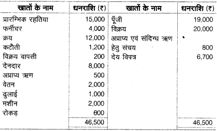 UP Board Solutions for Class 10 Commerce Chapter 8 सन्देशवाहक प्रणालियाँ 14