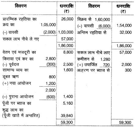 UP Board Solutions for Class 10 Commerce Chapter 8 सन्देशवाहक प्रणालियाँ 19