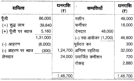 UP Board Solutions for Class 10 Commerce Chapter 8 सन्देशवाहक प्रणालियाँ 20