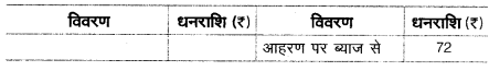 UP Board Solutions for Class 10 Commerce Chapter 8 सन्देशवाहक प्रणालियाँ 4