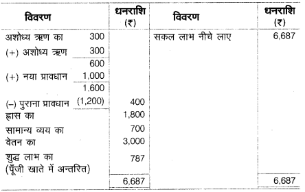 UP Board Solutions for Class 10 Commerce Chapter 8 सन्देशवाहक प्रणालियाँ 22
