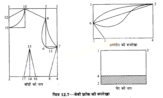 UP Board Solutions for Class 10 Home Science Chapter 12 सिलाई किट और वस्त्र-निर्माण कला