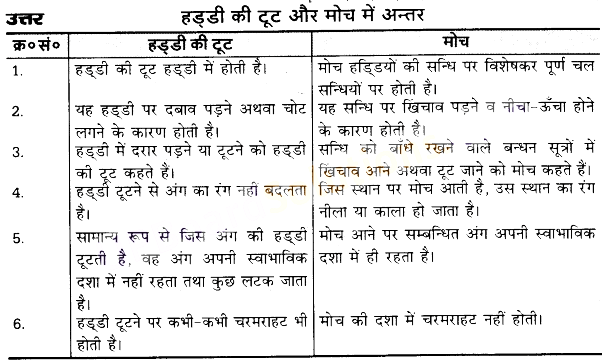 UP Board Solutions for Class 10 Home Science Chapter 18 अस्थियों की टूट और मोच