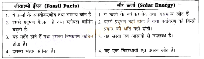 UP Board Solutions for Class 10 Science Chapter 14 Sources of Energy img-1