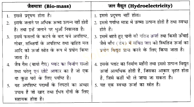 UP Board Solutions for Class 10 Science Chapter 14 Sources of Energy img-2
