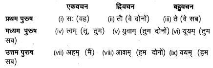 UP Board Solutions for Class 12 Sahityik Hindi हिन्दी से संस्कृत में अनुवाद 2