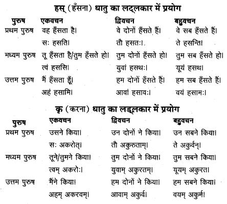 UP Board Solutions for Class 12 Sahityik Hindi हिन्दी से संस्कृत में अनुवाद 5