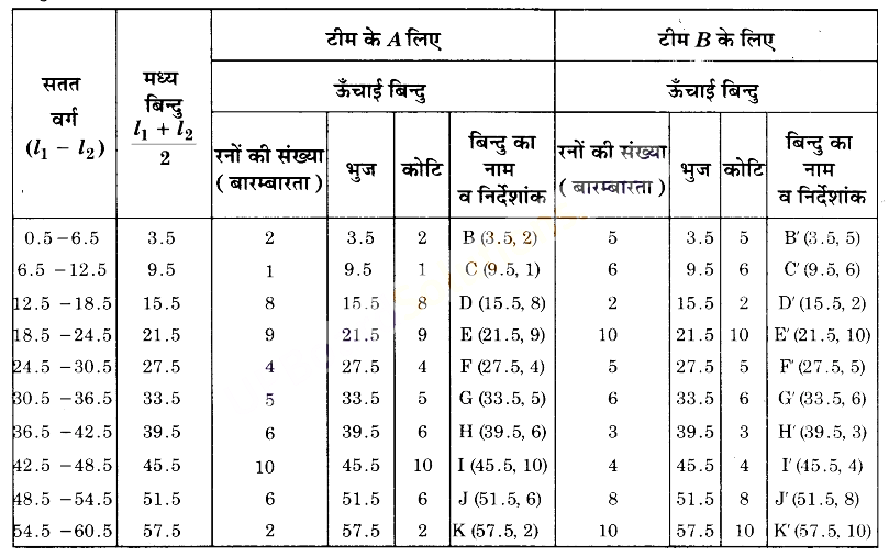 UP Board Solutions for Class 9 Maths Chapter 14 Statistics img-35