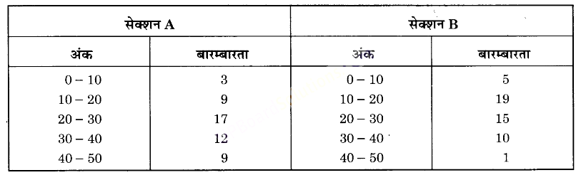 UP Board Solutions for Class 9 Maths Chapter 14 Statistics img-29