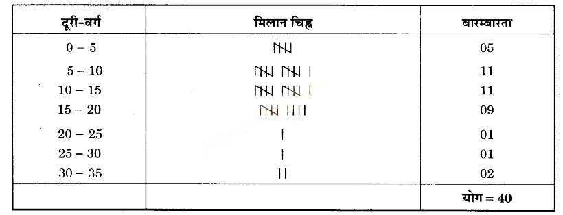 UP Board Solutions for Class 9 Maths Chapter 14 Statistics img-3