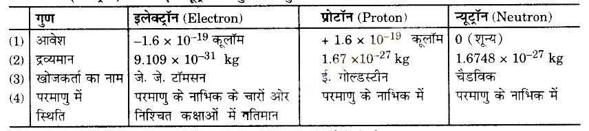 UP Board Solutions for Class 9 Science Chapter 4 Structure of the Atom image - 14