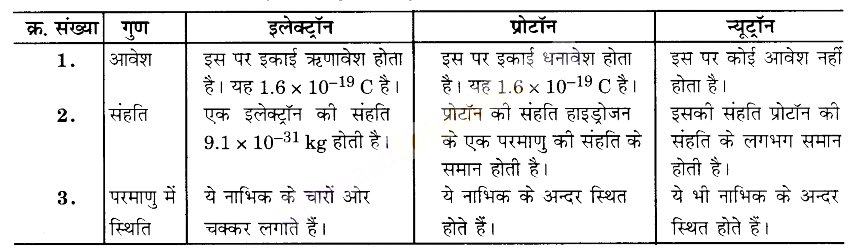 UP Board Solutions for Class 9 Science Chapter 4 Structure of the Atom image - 4